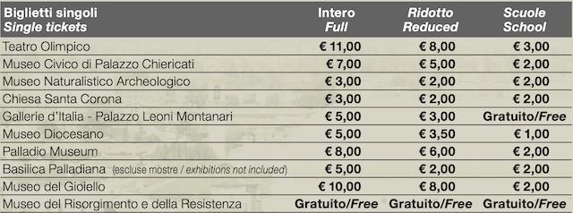 Стоимость билетов в музеи Виченцы